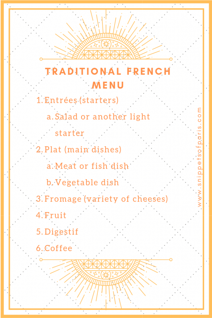 Key list of Traditional French Menu items
