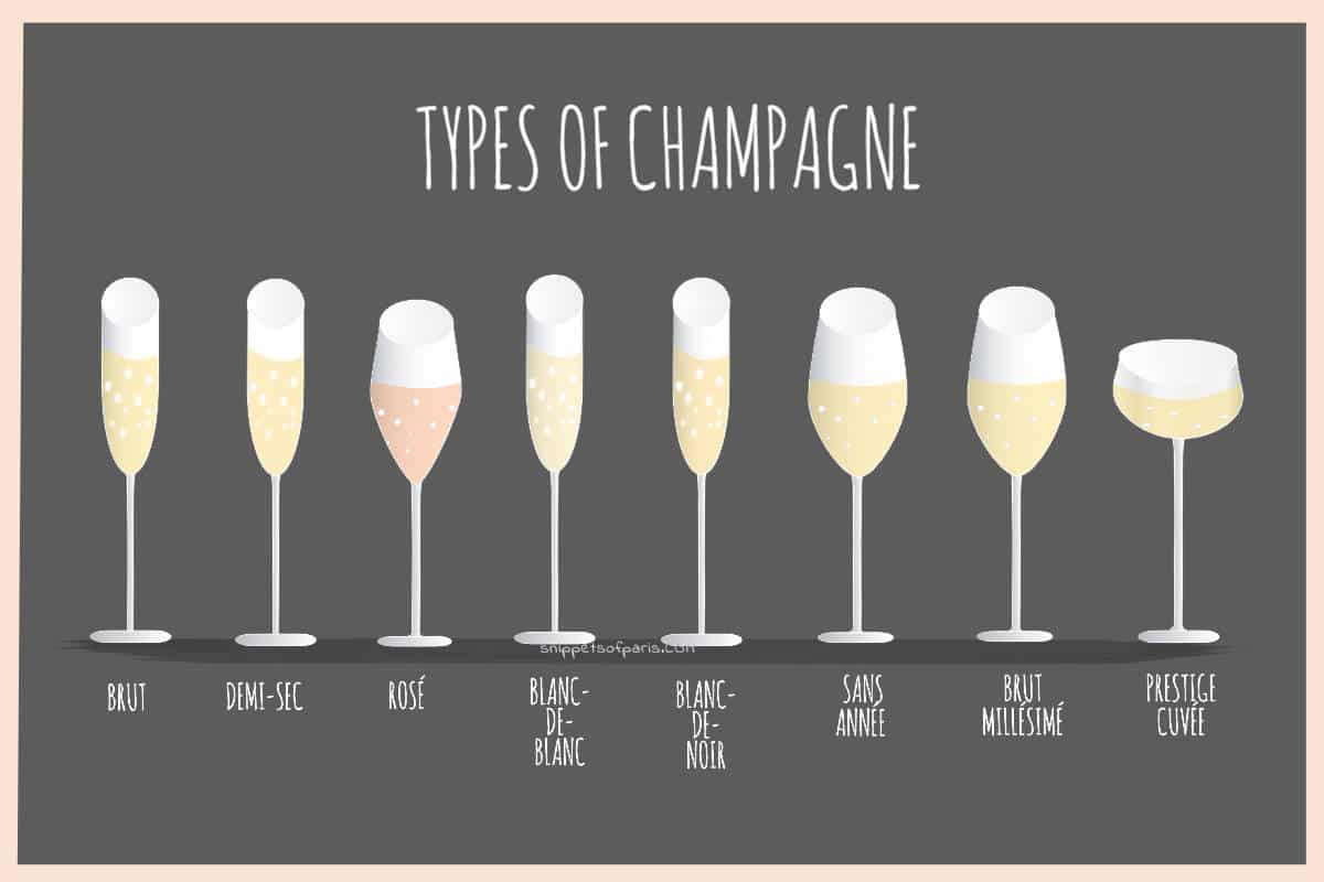 Types of Champagne: Picking your favorite luxury drink