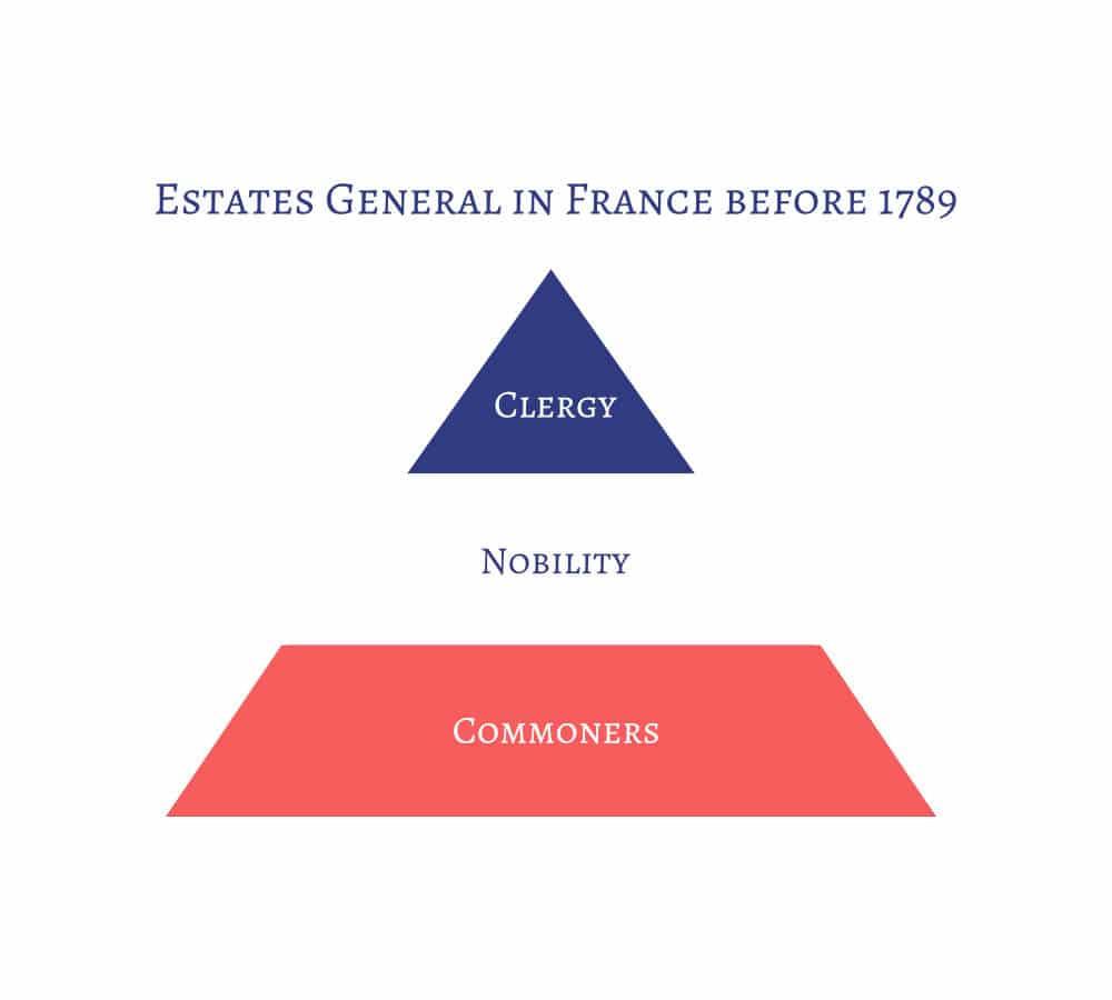 3 Estate generals before 1789