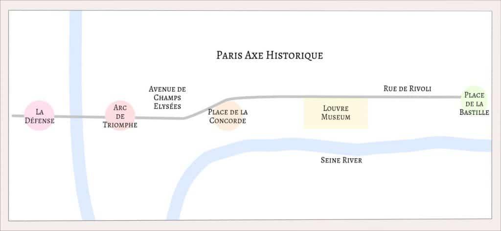 Axe Historique of Paris