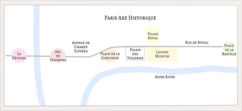Axe Historique de Paris