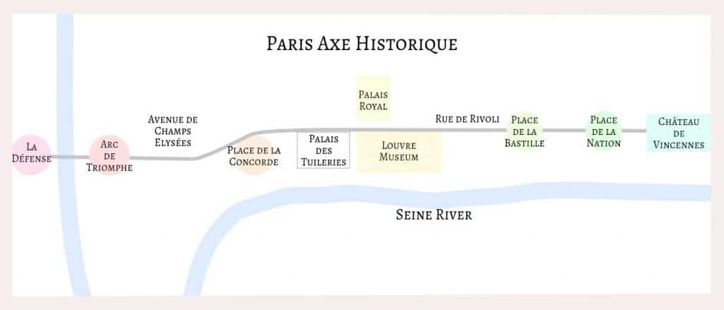 Axe Historique de Paris from La Défense on the west to Château de Vincennes in the east